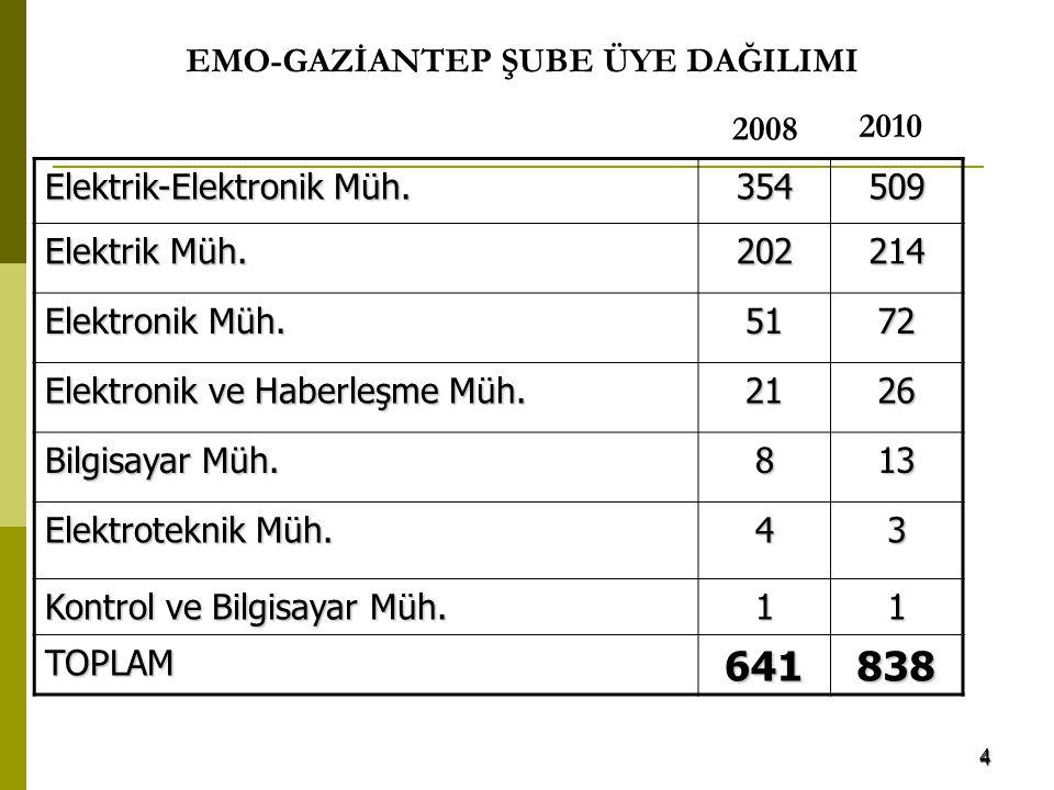4 EMO-GAZİANTEP ŞUBE ÜYE DAĞILIMI Elektrik-Elektronik Müh. 354509 Elektrik Müh. 202214 Elektronik Müh. 5172 Elektronik ve Haberleşme Müh. 2126 Bilgisa