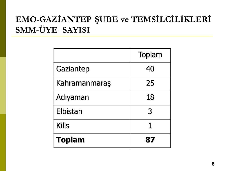 6 EMO-GAZİANTEP ŞUBE ve TEMSİLCİLİKLERİ SMM-ÜYE SAYISI Toplam Gaziantep40 Kahramanmaraş25 Adıyaman18 Elbistan3 Kilis1 Toplam87