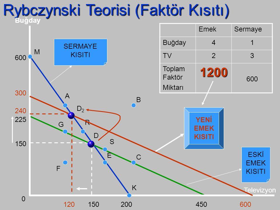 Rybczynski Teorisi (Faktör Kısıtı) Televizyon Buğday 0 150 EmekSermaye Buğday41 TV23 Toplam Faktör Miktarı 900600 225 600 150200450 M AB C K S E D R G F SERMAYE KISITI EMEK KISITI