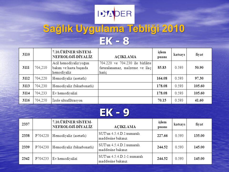 EK - 9 EK - 9 Sağlık Uygulama Tebliği 2010 EK - 8 3110 7.10.ÜRİNER SİSTEM- NEFROLOJİ-DİYALİZAÇIKLAMA işlem puanı katsayıfiyat 3111704,210 Acil hemodiy