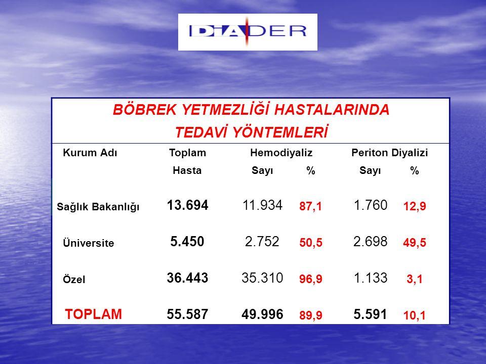 DİADER DİYALİZ KALİTE PROGRAMI TÜRK RENAL DATA SİSTEMİ (TRDS)