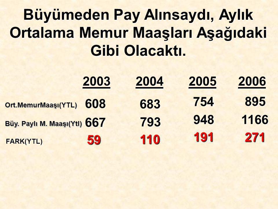 2003 2004 2005 2006 Ort.MemurMaaşı(YTL) 608 683 754 895 Büy.
