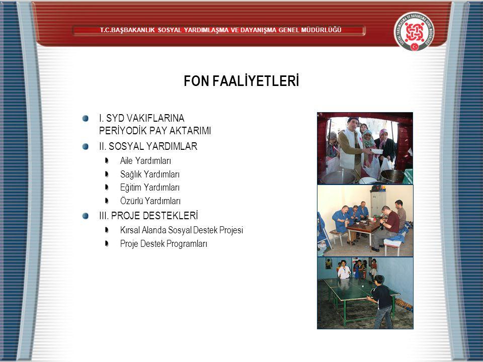 FON FAALİYETLERİ I. SYD VAKIFLARINA PERİYODİK PAY AKTARIMI II. SOSYAL YARDIMLAR Aile Yardımları Sağlık Yardımları Eğitim Yardımları Özürlü Yardımları