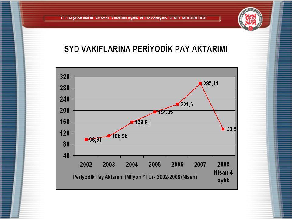 SYD VAKIFLARINA PERİYODİK PAY AKTARIMI Periyodik Pay Aktarımı (Milyon YTL) - 2002-2008 (Nisan) T.C.BAŞBAKANLIK SOSYAL YARDIMLAŞMA VE DAYANIŞMA GENEL M