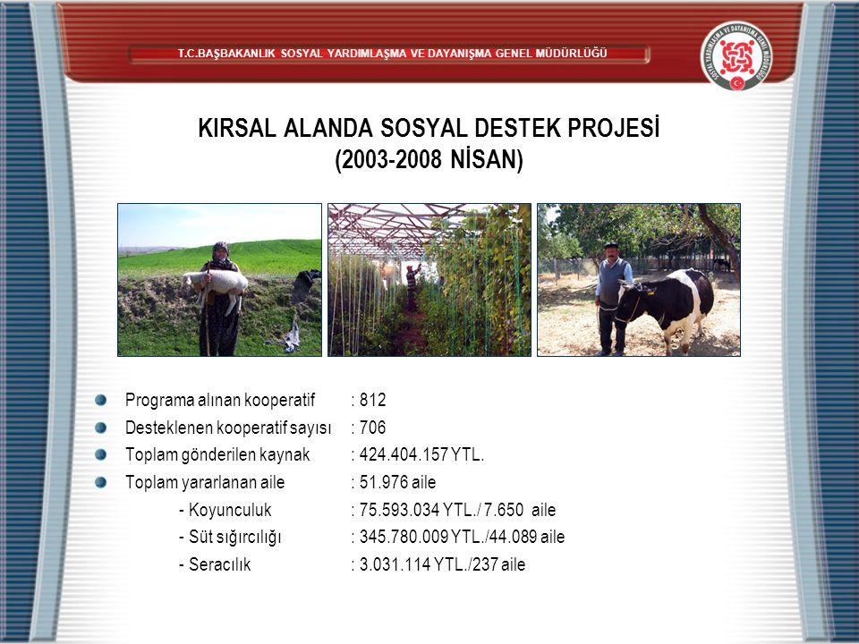 KIRSAL ALANDA SOSYAL DESTEK PROJESİ (2003-2008 NİSAN) Programa alınan kooperatif: 812 Desteklenen kooperatif sayısı: 706 Toplam gönderilen kaynak: 424