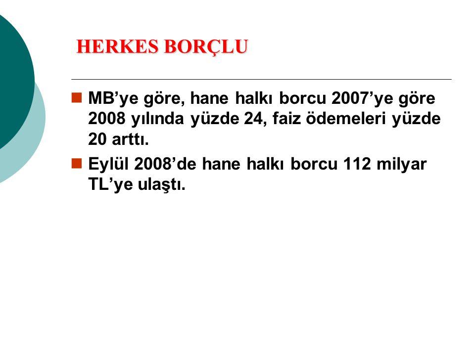 HERKES BORÇLU  MB'ye göre, hane halkı borcu 2007'ye göre 2008 yılında yüzde 24, faiz ödemeleri yüzde 20 arttı.  Eylül 2008'de hane halkı borcu 112 m
