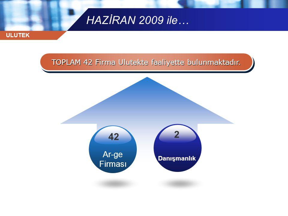 ULUTEK HAZİRAN 2009 ile… TOPLAM 42 Firma Ulutekte faaliyette bulunmaktadır. Ar-ge Firması Danışmanlık 42 2