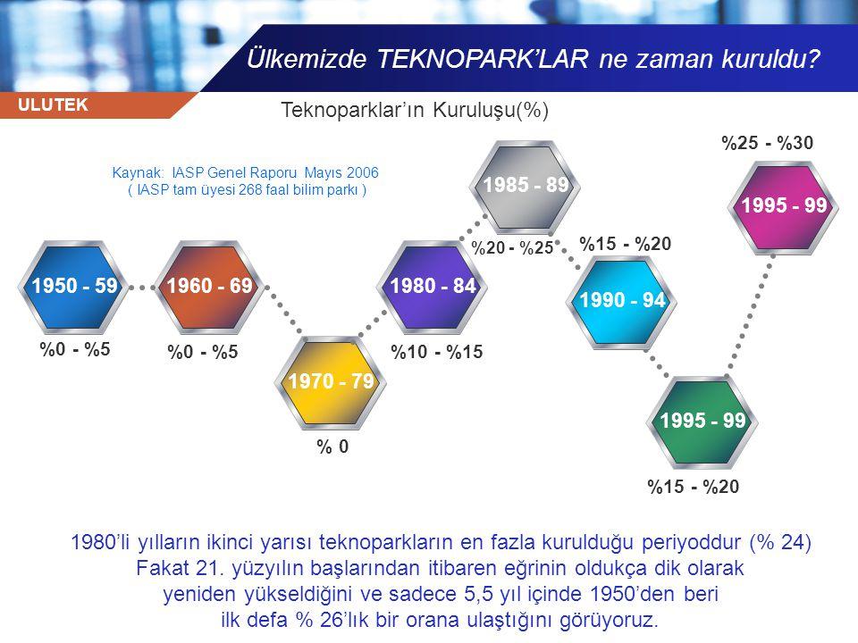 ULUTEK 1950 - 59 1960 - 69 1970 - 79 1985 - 89 1995 - 99 Ülkemizde TEKNOPARK'LAR ne zaman kuruldu? Teknoparklar'ın Kuruluşu(%) 1980 - 841990 - 94 %0 -
