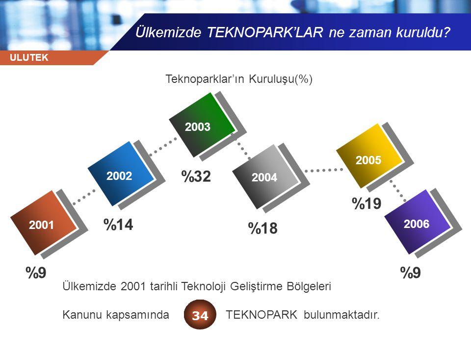 ULUTEK 2004 2001 2002 2003 Ülkemizde TEKNOPARK'LAR ne zaman kuruldu? %9 2005 2006 %14 %32 %18 %19 %9 Ülkemizde 2001 tarihli Teknoloji Geliştirme Bölge