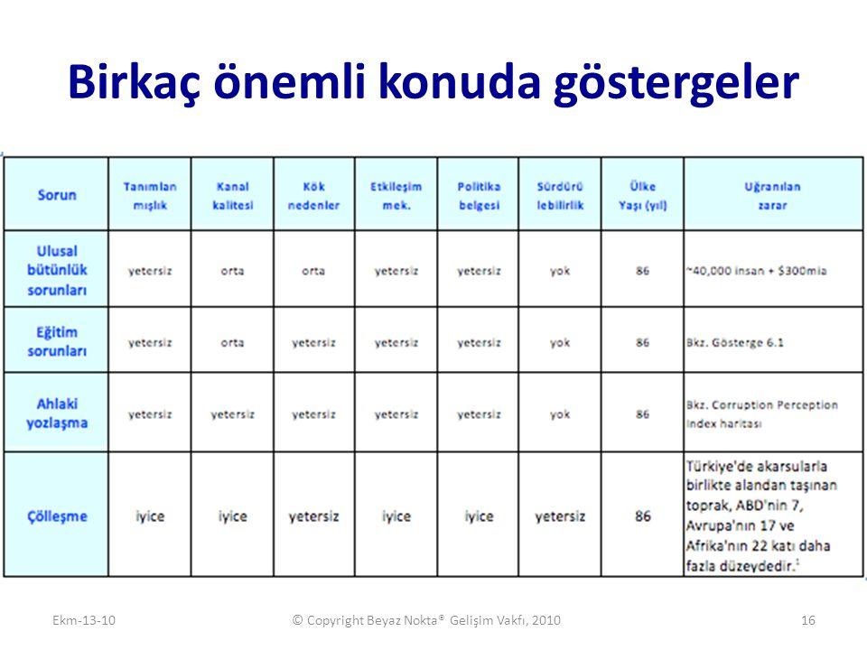 Birkaç önemli konuda göstergeler Ekm-13-10© Copyright Beyaz Nokta® Gelişim Vakfı, 201016