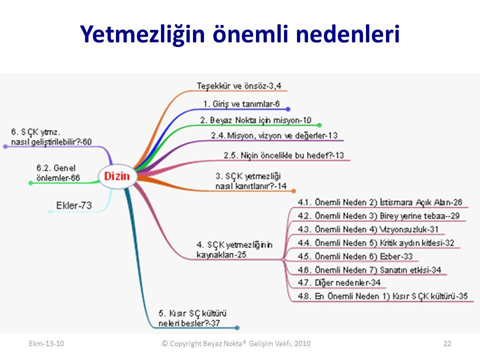 Yetmezliğin önemli nedenleri Ekm-13-10© Copyright Beyaz Nokta® Gelişim Vakfı, 201022