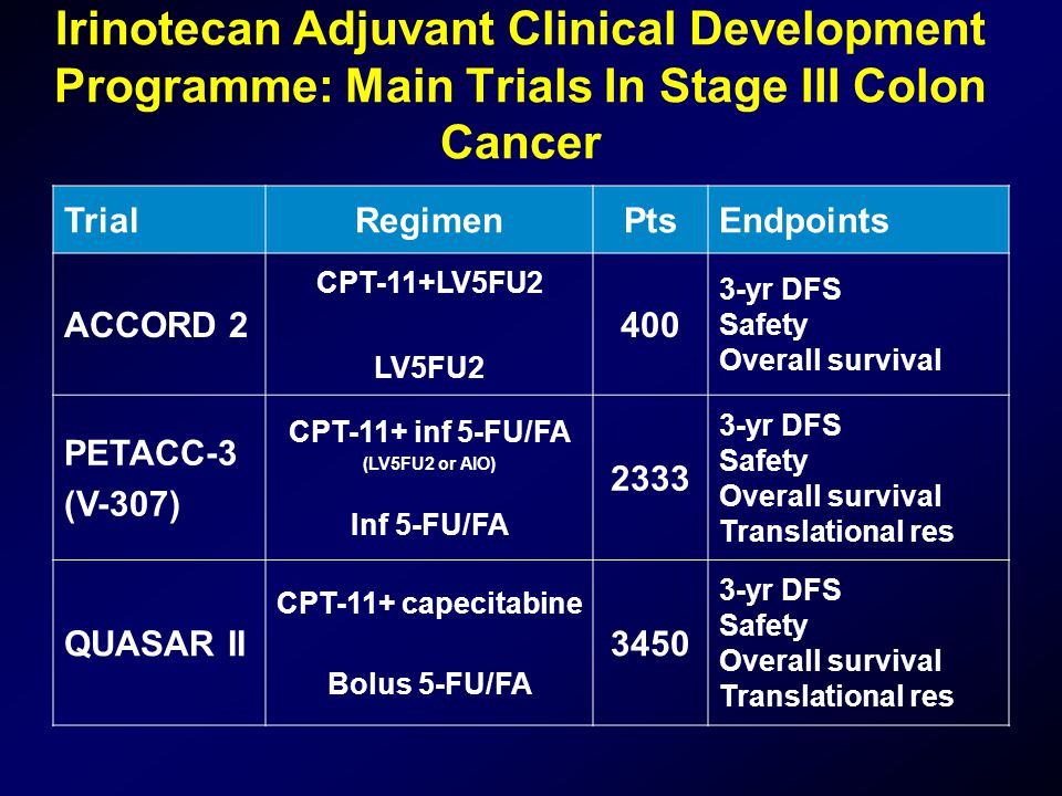 Irinotecan Adjuvant Clinical Development Programme: Main Trials In Stage III Colon Cancer TrialRegimenPtsEndpoints ACCORD 2 CPT-11+LV5FU2 LV5FU2 400 3