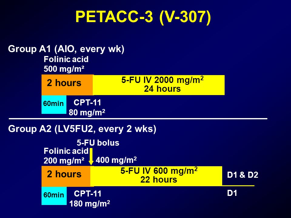 Group A1 (AIO, every wk) Folinic acid 500 mg/m² 60min 2 hours 5-FU IV 2000 mg/m 2 24 hours CPT-11 80 mg/m 2 PETACC-3 (V-307) Group A2 (LV5FU2, every 2