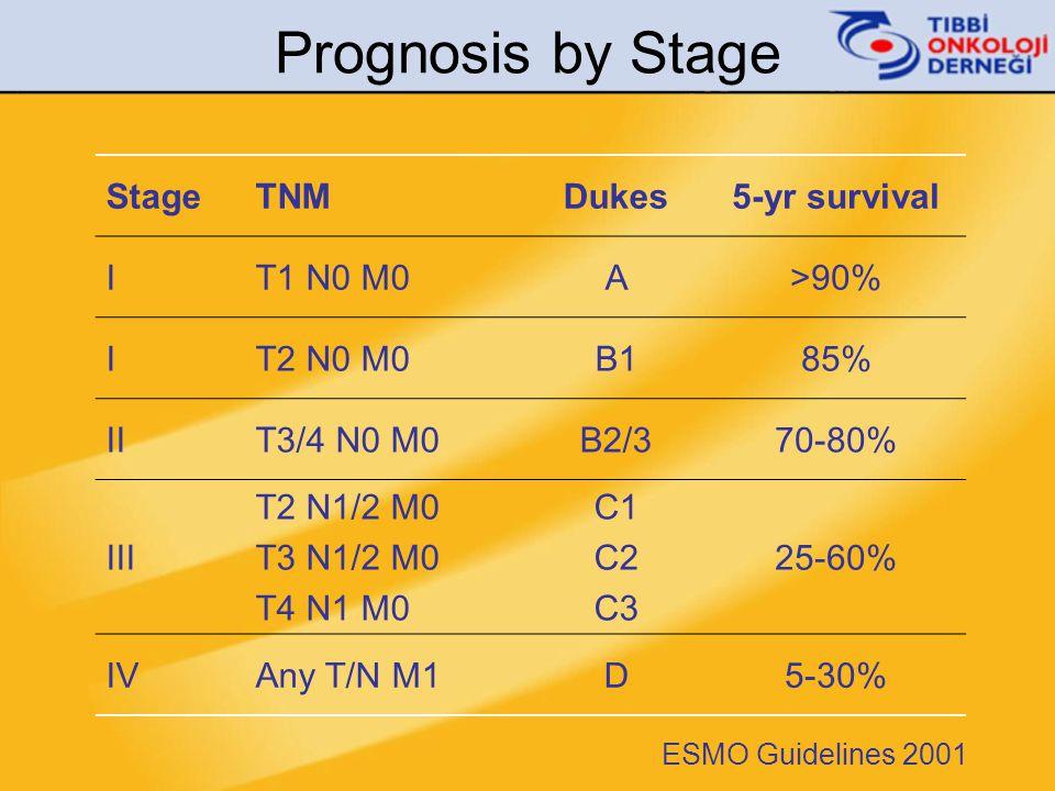 Prognosis by Stage StageTNMDukes5-yr survival IT1 N0 M0A>90% IT2 N0 M0B185% IIT3/4 N0 M0B2/370-80% III T2 N1/2 M0 T3 N1/2 M0 T4 N1 M0 C1 C2 C3 25-60%