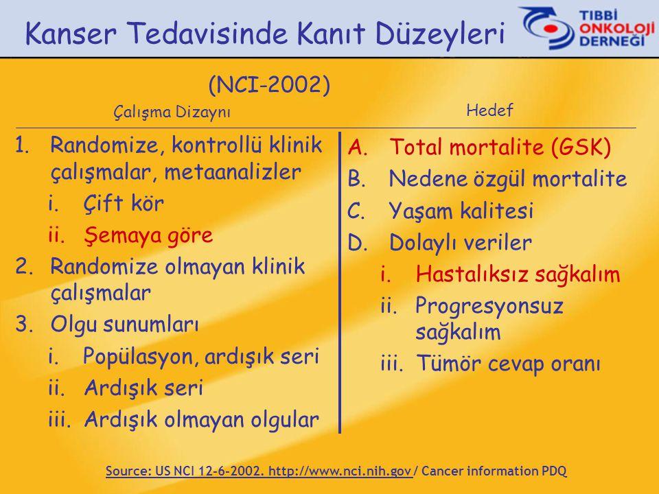 Kanser Tedavisinde Kanıt Düzeyleri (NCI-2002) A.Total mortalite (GSK) B.Nedene özgül mortalite C.Yaşam kalitesi D.Dolaylı veriler i.Hastalıksız sağkal
