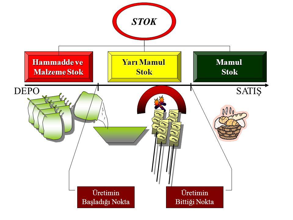 Hammadde ve Malzeme Stok Yarı Mamul StokMamulStok Üretimin Başladığı Nokta Üretimin Bittiği Nokta STOK DEPOSATIŞ