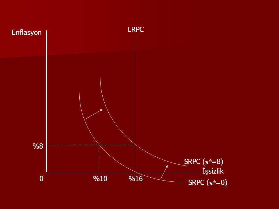 İşsizlik Enflasyon 0 LRPC %16 SRPC (  e =0) %10 %8 SRPC (  e =8)
