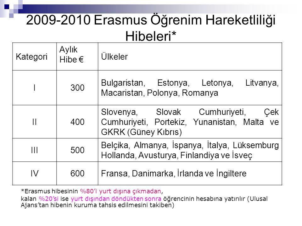 2009-2010 Erasmus Öğrenim Hareketliliği Hibeleri* *Erasmus hibesinin %80'i yurt dışına çıkmadan, kalan %20'si ise yurt dışından döndükten sonra öğrencinin hesabına yatırılır (Ulusal Ajans'tan hibenin kuruma tahsis edilmesini takiben) Kategori Aylık Hibe € Ülkeler I300 Bulgaristan, Estonya, Letonya, Litvanya, Macaristan, Polonya, Romanya II400 Slovenya, Slovak Cumhuriyeti, Çek Cumhuriyeti, Portekiz, Yunanistan, Malta ve GKRK (Güney Kıbrıs) III500 Belçika, Almanya, İspanya, İtalya, Lüksemburg Hollanda, Avusturya, Finlandiya ve İsveç IV600Fransa, Danimarka, İrlanda ve İngiltere
