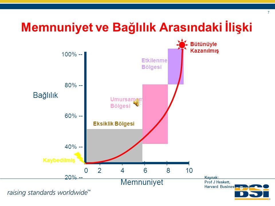 7 Memnuniyet ve Bağlılık Arasındaki İlişki 100% -- 80% -- 60% -- 40% -- 20% -- Bağlılık Memnuniyet 0 2 4 6 8 10 -- Kaynak: Prof J Heskett, Harvard Bus