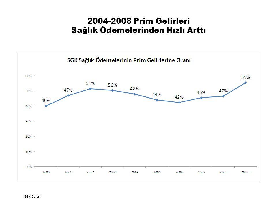 2004-2008 Prim Gelirleri Sağlık Ödemelerinden Hızlı Arttı SGK Bülten