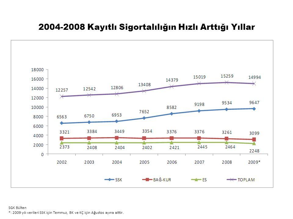 2004-2008 Kayıtlı Sigortalılığın Hızlı Arttığı Yıllar SGK Bülten *: 2009 yılı verileri SSK için Temmuz, BK ve KÇ için Ağustos ayına aittir.