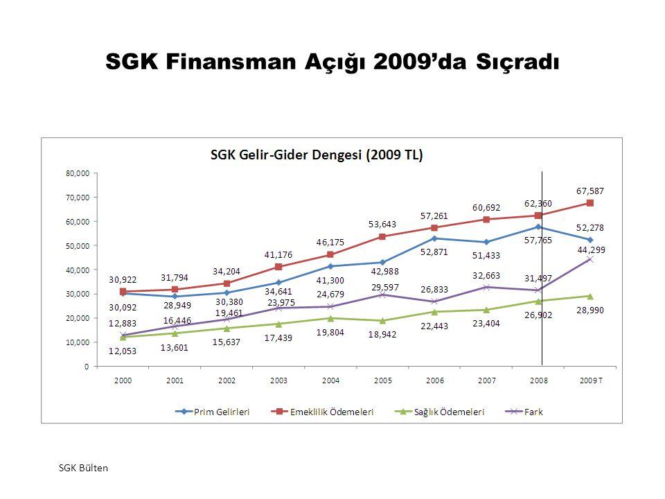 SGK Finansman Açığı 2009'da Sıçradı SGK Bülten