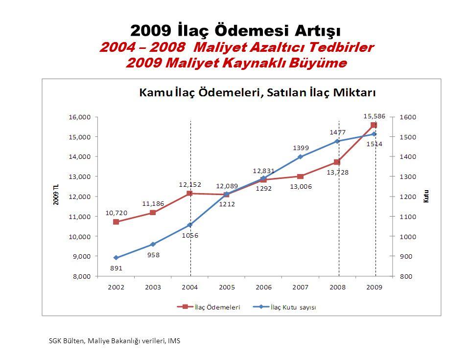 2009 İlaç Ödemesi Artışı 2004 – 2008 Maliyet Azaltıcı Tedbirler 2009 Maliyet Kaynaklı Büyüme SGK Bülten, Maliye Bakanlığı verileri, IMS