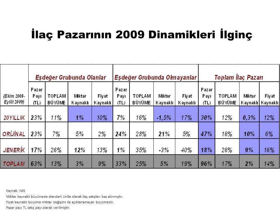 İlaç Pazarının 2009 Dinamikleri İlginç Kaynak: IMS Miktar kaynaklı büyümede standart ünite olarak ilaç satışları baz alınmıştır. Fiyat kaynaklı büyüme