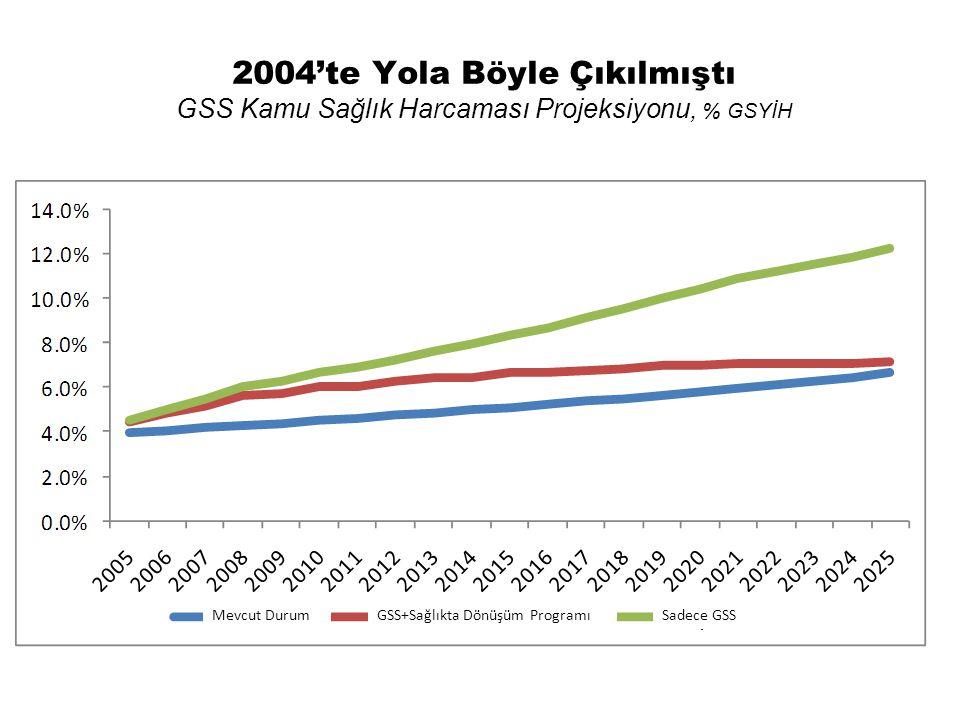 2004'te Yola Böyle Çıkılmıştı GSS Kamu Sağlık Harcaması Projeksiyonu, % GSYİH GSS+Sağlıkta Dönüşüm ProgramıMevcut DurumSadece GSS