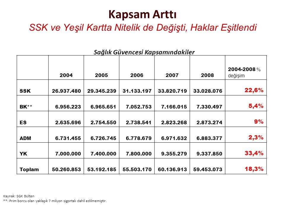Kapsam Arttı SSK ve Yeşil Kartta Nitelik de Değişti, Haklar Eşitlendi 20042005200620072008 2004-2008 % değişim SSK26.937.48029.345.23931.133.19733.820