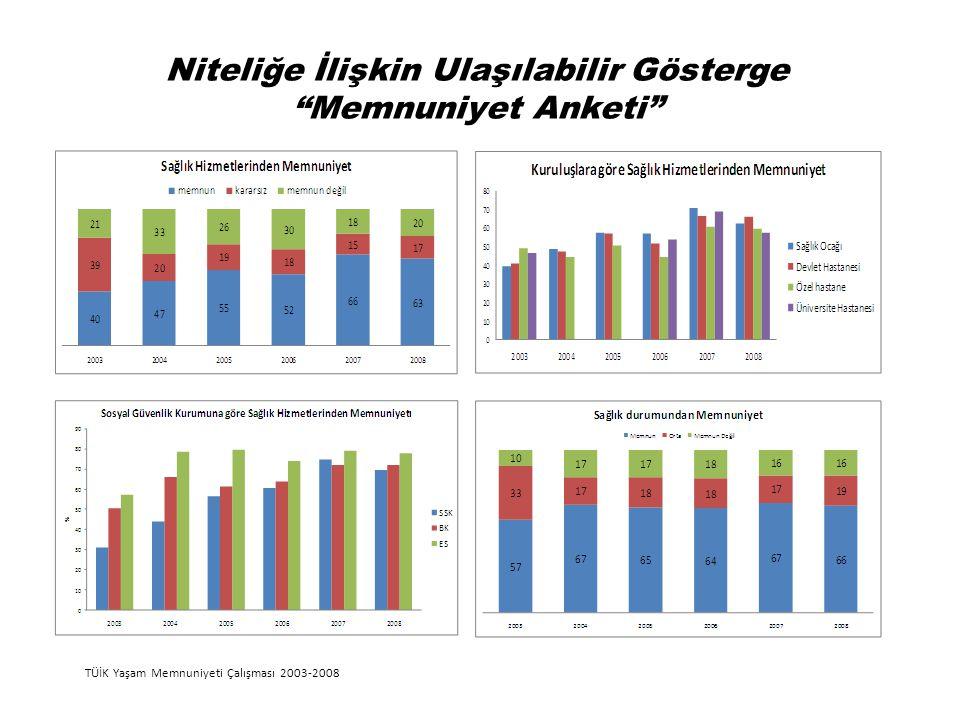 """Niteliğe İlişkin Ulaşılabilir Gösterge """"Memnuniyet Anketi"""" TÜİK Yaşam Memnuniyeti Çalışması 2003-2008"""