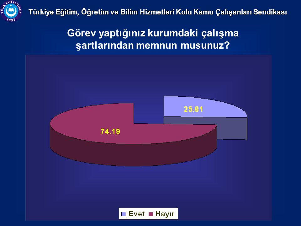 Türkiye Eğitim, Öğretim ve Bilim Hizmetleri Kolu Kamu Çalışanları Sendikası Görev yaptığınız kurumdaki çalışma şartlarından memnun musunuz?