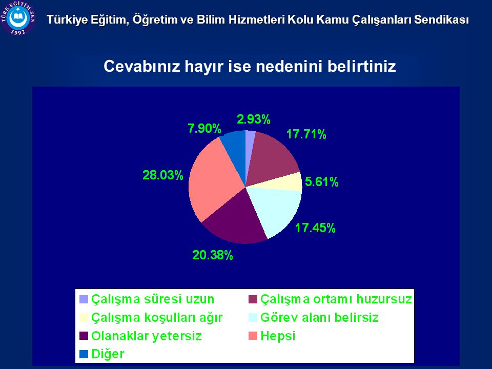 Türkiye Eğitim, Öğretim ve Bilim Hizmetleri Kolu Kamu Çalışanları Sendikası Cevabınız hayır ise nedenini belirtiniz