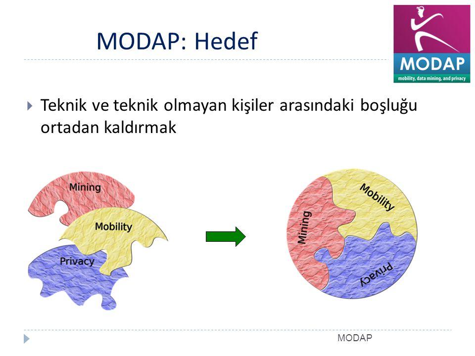 MODAP MODAP: Hedef  Teknik ve teknik olmayan kişiler arasındaki boşluğu ortadan kaldırmak