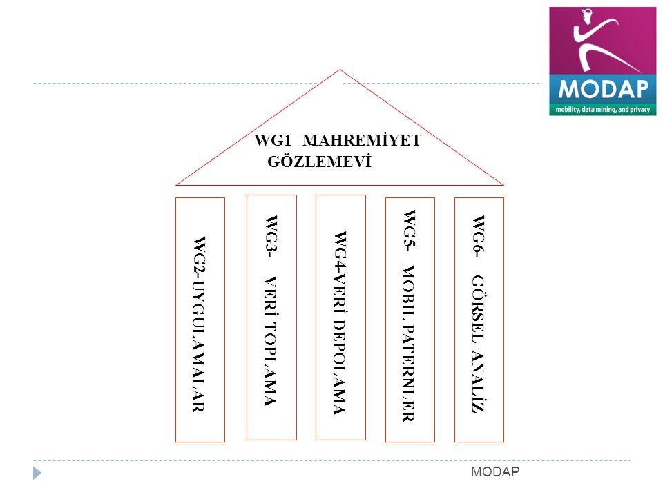 MODAP WG2 - UYGULAMALAR WG3 - VERİ TOPLAMA WG4 - VERİ DEPOLAMA WG5 - MOBIL PATERNLER WG6 - GÖRSEL ANALİZ WG1 - MAHREMİYET GÖZLEMEVİ