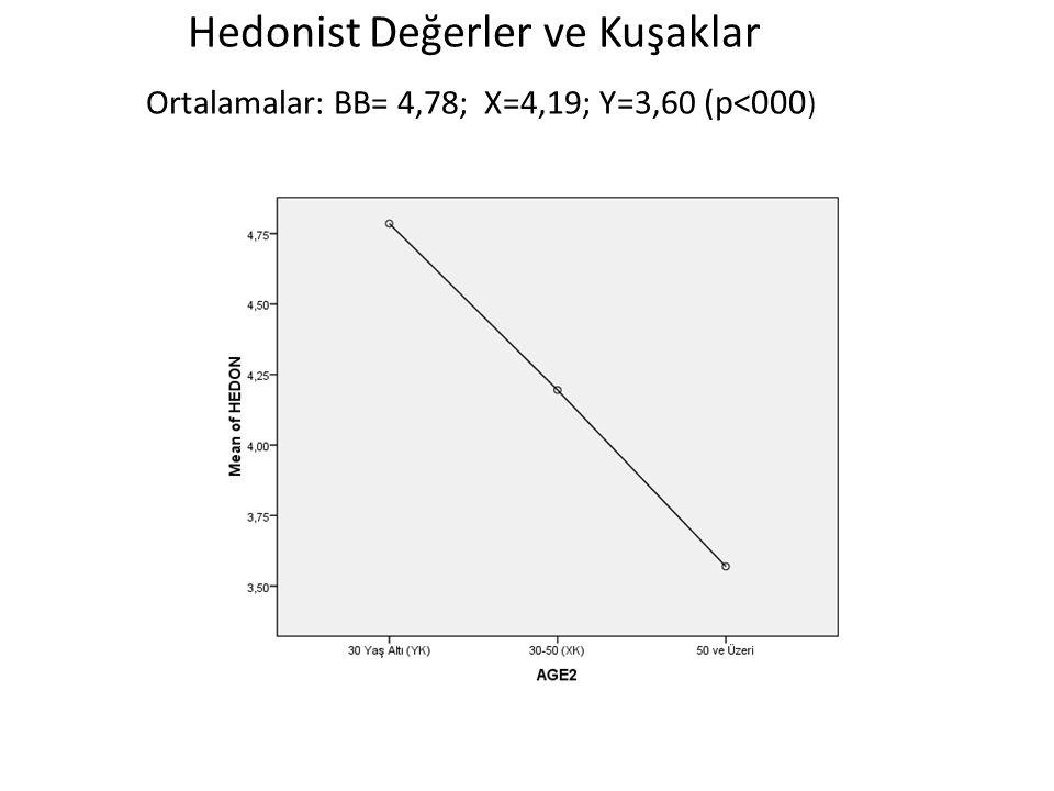 Hedonist Değerler ve Kuşaklar Ortalamalar: BB= 4,78; X=4,19; Y=3,60 (p<000 )