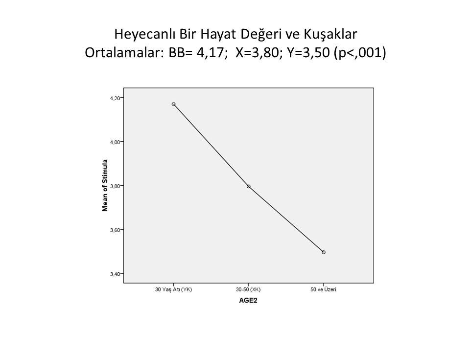 Heyecanlı Bir Hayat Değeri ve Kuşaklar Ortalamalar: BB= 4,17; X=3,80; Y=3,50 (p<,001)
