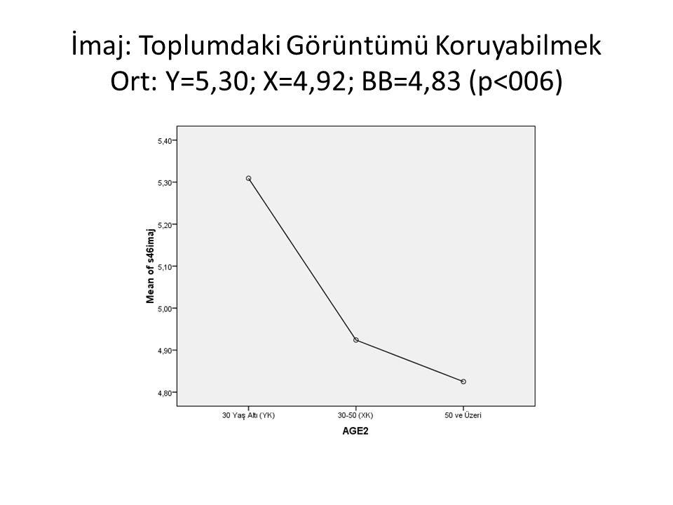 İmaj: Toplumdaki Görüntümü Koruyabilmek Ort: Y=5,30; X=4,92; BB=4,83 (p<006)