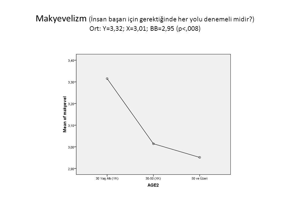 Makyevelizm (İnsan başarı için gerektiğinde her yolu denemeli midir?) Ort: Y=3,32; X=3,01; BB=2,95 (p<,008)