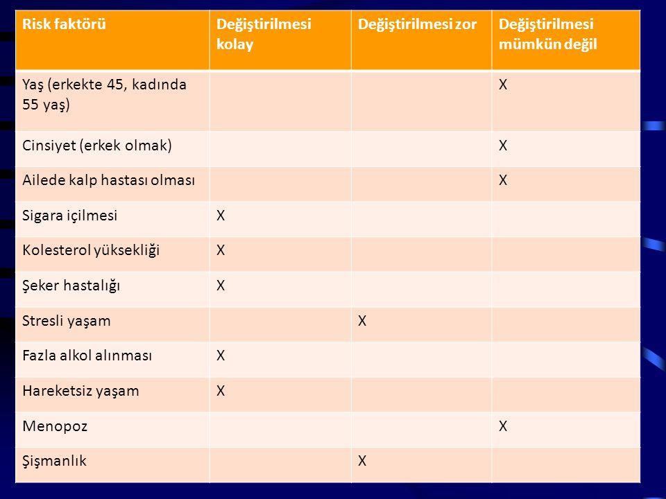 Risk faktörüDeğiştirilmesi kolay Değiştirilmesi zorDeğiştirilmesi mümkün değil Yaş (erkekte 45, kadında 55 yaş) X Cinsiyet (erkek olmak)X Ailede kalp hastası olmasıX Sigara içilmesiX Kolesterol yüksekliğiX Şeker hastalığıX Stresli yaşamX Fazla alkol alınmasıX Hareketsiz yaşamX MenopozX ŞişmanlıkX