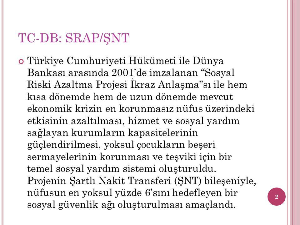 """TC-DB: SRAP/ŞNT Türkiye Cumhuriyeti Hükümeti ile Dünya Bankası arasında 2001'de imzalanan """"Sosyal Riski Azaltma Projesi İkraz Anlaşma""""sı ile hem kısa"""