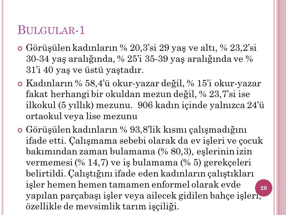 B ULGULAR -1 Görüşülen kadınların % 20,3'si 29 yaş ve altı, % 23,2'si 30-34 yaş aralığında, % 25'i 35-39 yaş aralığında ve % 31'i 40 yaş ve üstü yaşta