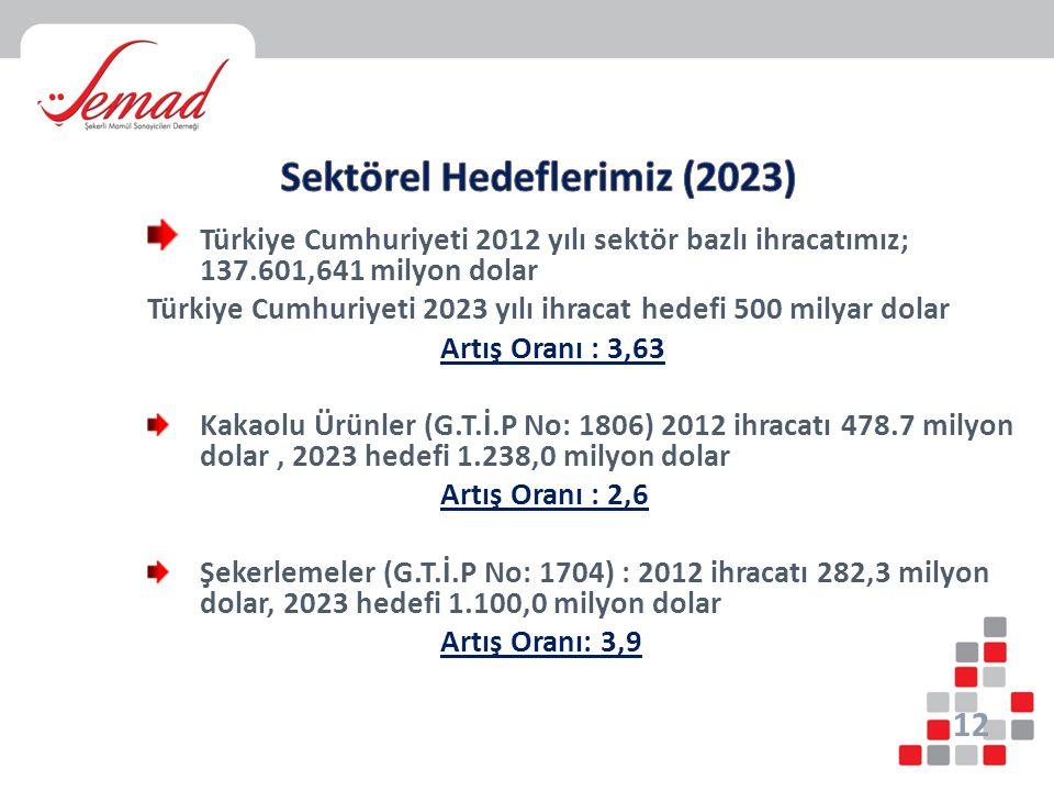 Türkiye Cumhuriyeti 2012 yılı sektör bazlı ihracatımız; 137.601,641 milyon dolar Türkiye Cumhuriyeti 2023 yılı ihracat hedefi 500 milyar dolar Artış O