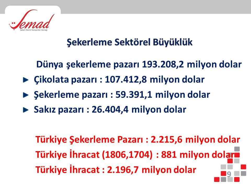 Dünya şekerleme pazarı 193.208,2 milyon dolar Çikolata pazarı : 107.412,8 milyon dolar Şekerleme pazarı : 59.391,1 milyon dolar Sakız pazarı : 26.404,