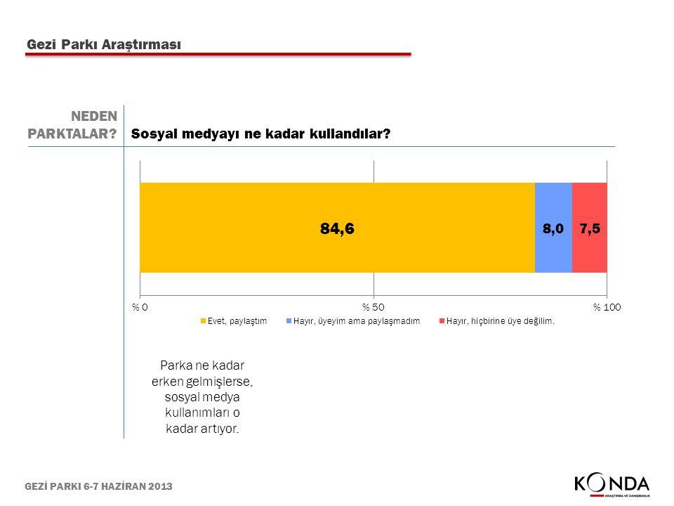 GEZİ PARKI 6-7 HAZİRAN 2013 Gezi Parkı Araştırması Sosyal medyayı ne kadar kullandılar? Parka ne kadar erken gelmişlerse, sosyal medya kullanımları o