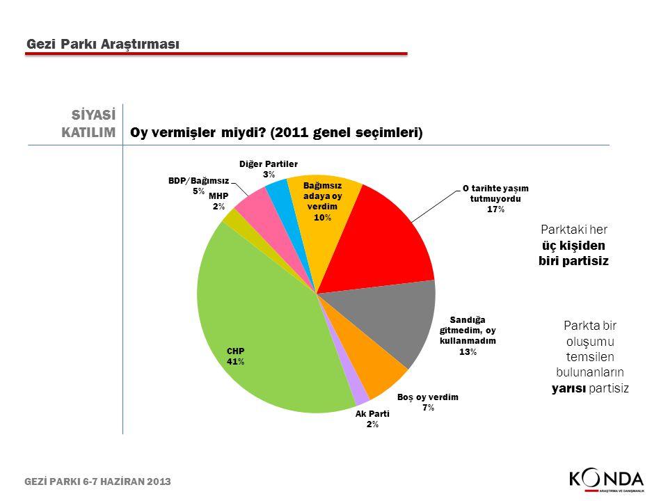 GEZİ PARKI 6-7 HAZİRAN 2013 Gezi Parkı Araştırması Oy vermişler miydi? (2011 genel seçimleri) SİYASİ KATILIM Parktaki her üç kişiden biri partisiz Par