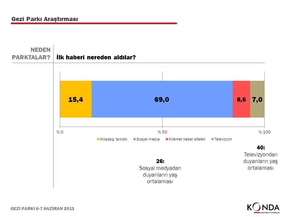 GEZİ PARKI 6-7 HAZİRAN 2013 Gezi Parkı Araştırması İlk haberi nereden aldılar? 26: Sosyal medyadan duyanların yaş ortalaması 40: Televizyondan duyanla