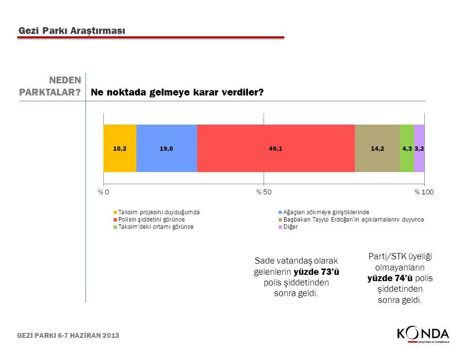 GEZİ PARKI 6-7 HAZİRAN 2013 Gezi Parkı Araştırması Ne noktada gelmeye karar verdiler? Parti/STK üyeliği olmayanların yüzde 74'ü polis şiddetinden sonr