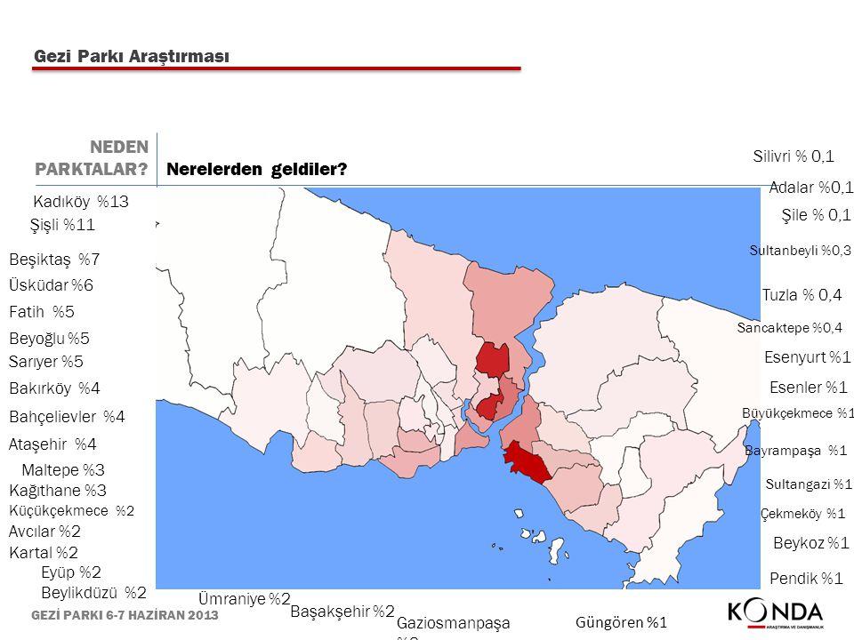 GEZİ PARKI 6-7 HAZİRAN 2013 Gezi Parkı Araştırması Kadıköy %13 Şişli %11 Beşiktaş %7 Üsküdar %6 Fatih %5 Beyoğlu %5 Sarıyer %5 Bakırköy %4 Bahçelievle