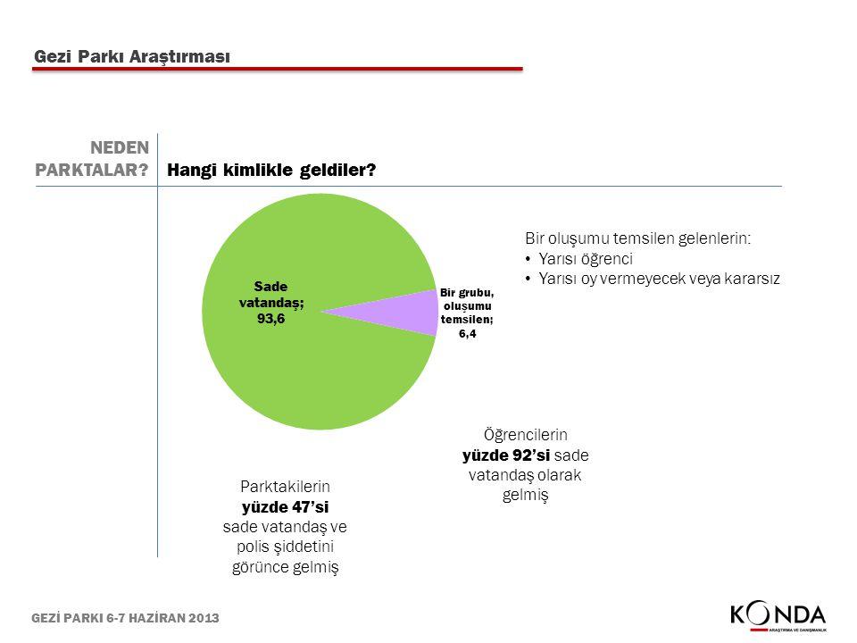 GEZİ PARKI 6-7 HAZİRAN 2013 Gezi Parkı Araştırması Hangi kimlikle geldiler? Parktakilerin yüzde 47'si sade vatandaş ve polis şiddetini görünce gelmiş